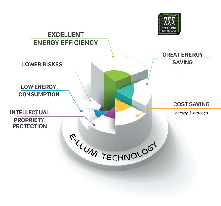 E-llum Technology